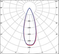 36° Beam Angle